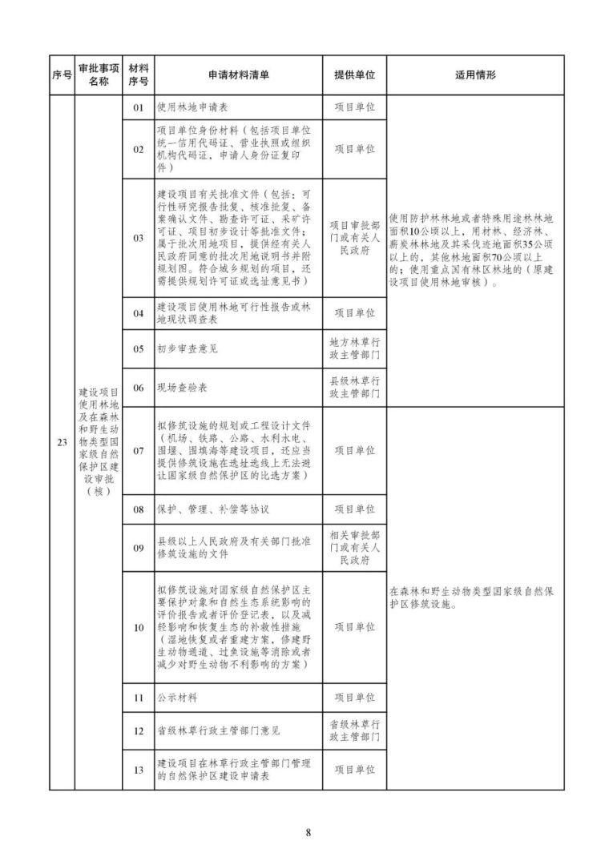 发改委等15部委公布项目开工审批事项清单。清单之外审批一律叫停_9