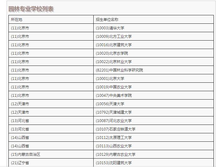全国风景园林硕士专业院校信息集锦