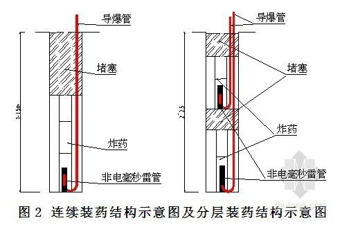 [浙江]土石方工程爆破专项安全施工方案