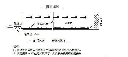 陕西某水库输水隧洞工程施工方案