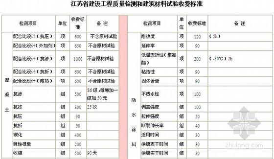 [江苏]工程质量检测和建筑材料试验收费标准