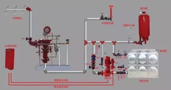 雨淋自动喷水灭火系统与泡沫-雨淋灭火系统图解