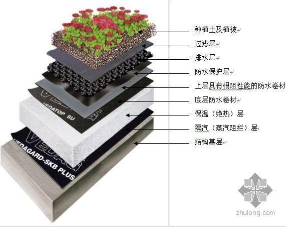 德国威达种植屋面系统介绍