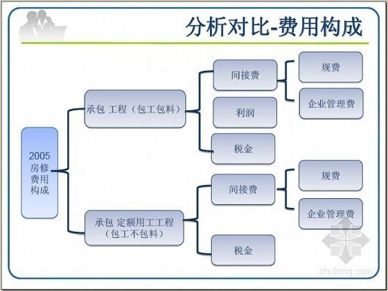 [北京]2012版与05版房屋修缮定额对比交底培训讲义(35页)