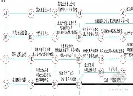 [知名房产]房地产开发项目开发流程(共411页)