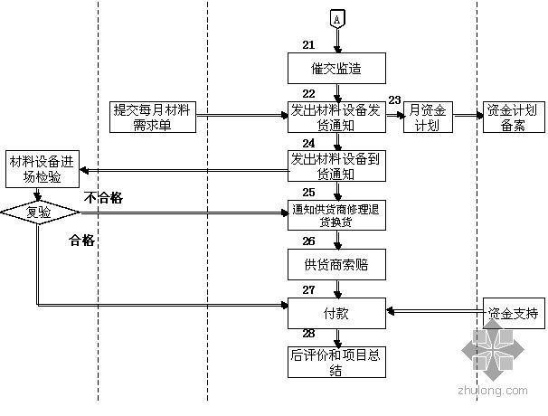 房地产公司采购部流程图--材料设备招标流程