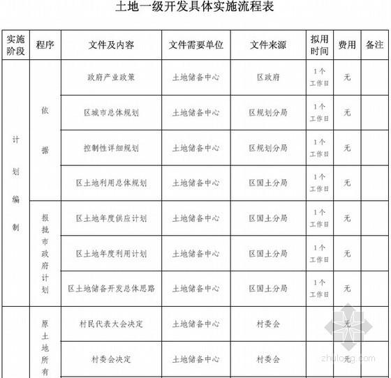 [北京]土地一级、二级开发具体实施流程表及相关文件(58页)