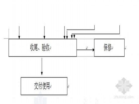 [内蒙古]框剪结构商业楼施工组织设计