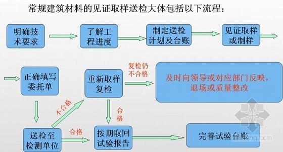建设工程项目试验员基本知识培训讲义(45页)