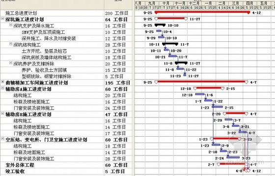 钢结构厂房施工进度计划(横道图)