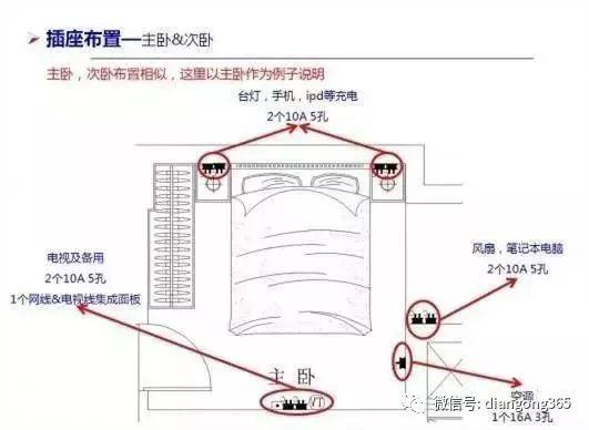 最詳細的開關插座布局介紹,少一個都是錯!_14