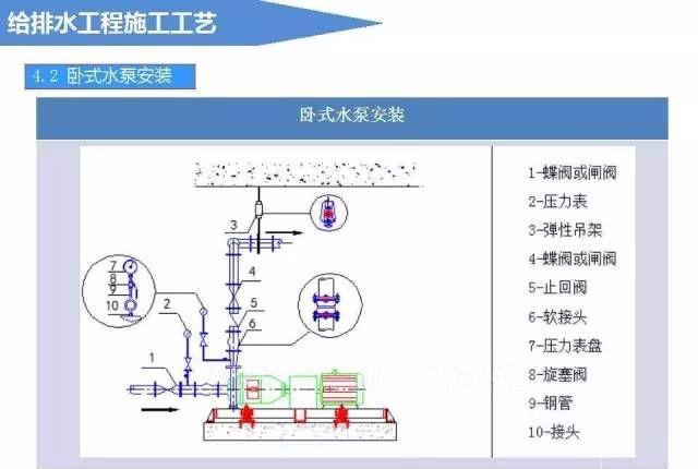 给排水工程施工工艺(图文详解说明)_13