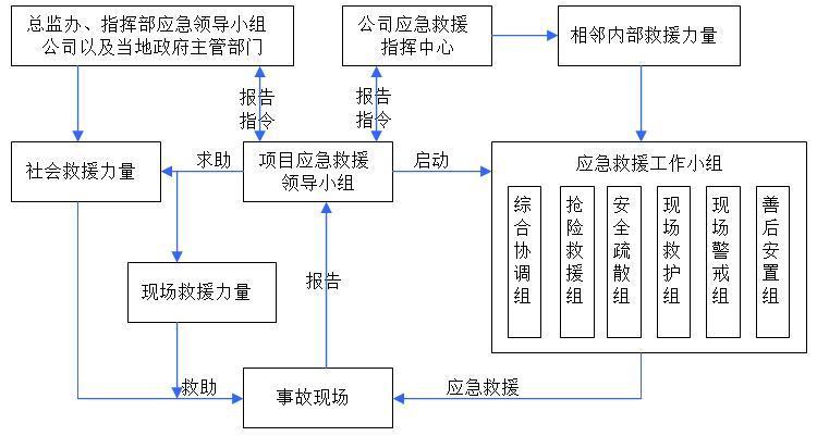 岳阳至宜昌高速公路人工挖孔桩安全专项施工方案(101页)-应急组织体系