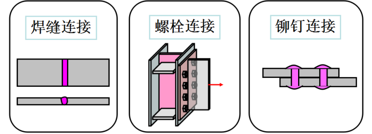 钢结构基本原理中课件_4