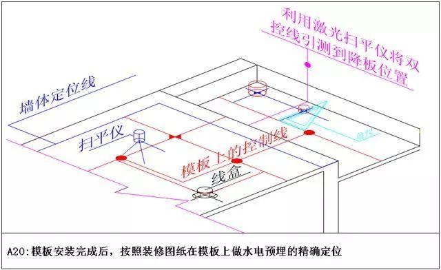 测量放线施工标准化做法图册,精细到每一步!_15