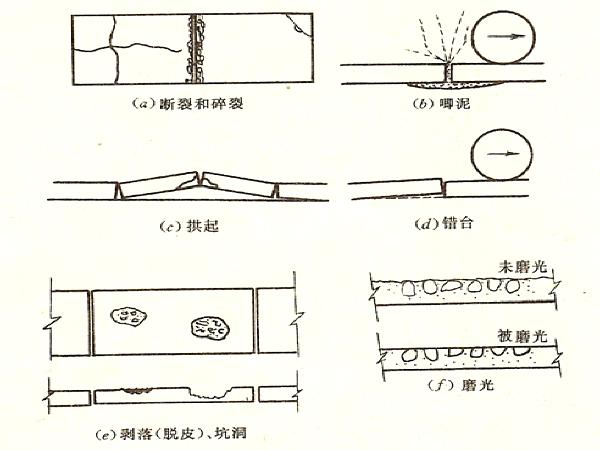 水泥路面病害及防治讲义总结(51页)