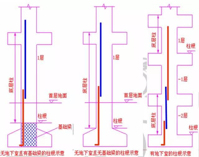 柱钢筋计算和对量及要点分析