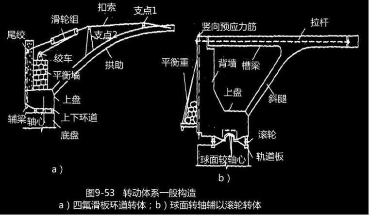 桥梁工程上部结构转体缆索吊装施工桥梁改建施工大跨径桥梁施工