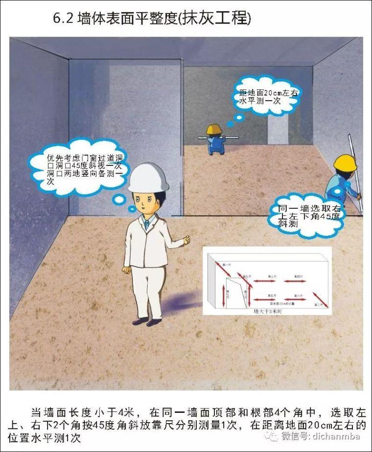 详解在建工程实测实量可视化体系(全套),完美!!!!_36