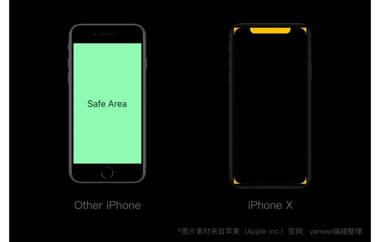 三分钟弄懂iPhoneX设计尺寸和适配_4