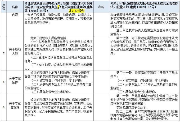 """住建部明确""""危大工程""""范围,专项施工方案须包含这些内容(附37_4"""