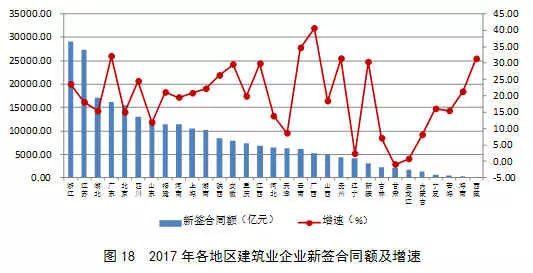 2017年建筑业发展统计分析_19