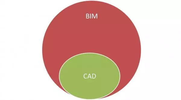 BIM与CAD的不同之处