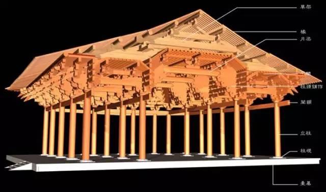干货·中国古建筑的遗产_27