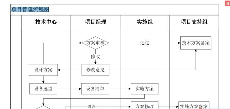 项目管理流程图