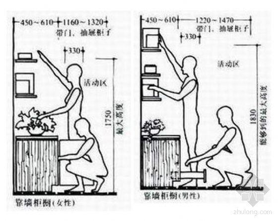 人体工程学与室内设计-2