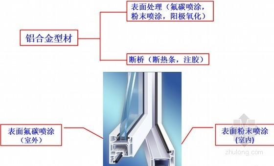 建筑工程铝合金门窗制作安装验收知识及注意事项