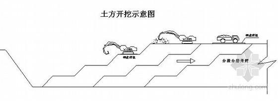 [江苏]某道路下穿工程基坑开挖施工方案