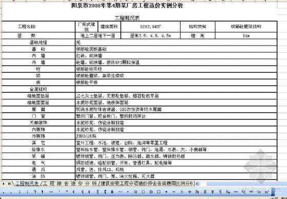 阳泉市2008年第4期某厂房工程造价实例分析