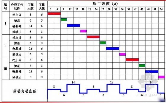 流水施工(土木工程施工讲义第25讲)