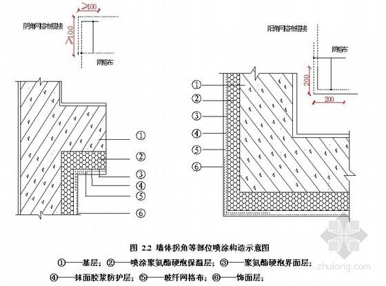 喷涂聚氨酯硬泡外墙外保温工程施工工艺
