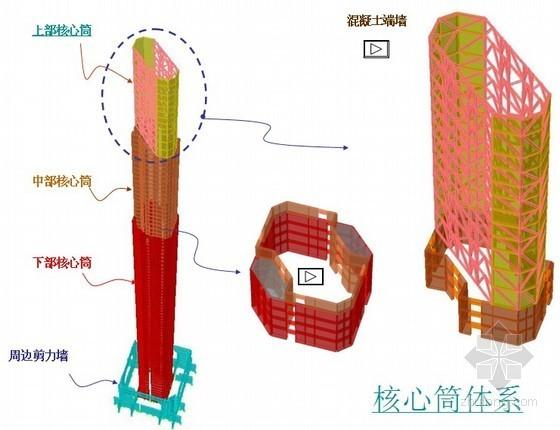 [上海]超高层商业中心钢结构施工技术介绍(附图丰富)