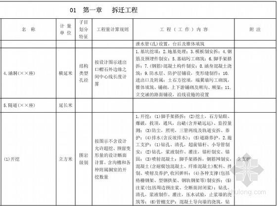 铁路工程量计算规则及工程量清单计价入门讲解(619页)