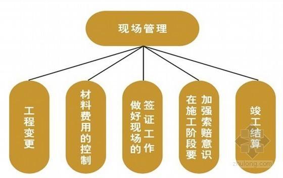 建筑工程项目精细化管理的思想与应用总结
