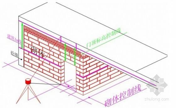 房建工程测量放线施工标准做法图解