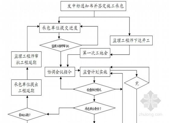 [天津]工业厂房联合工程监理大纲(框架结构 技术标 2013年)
