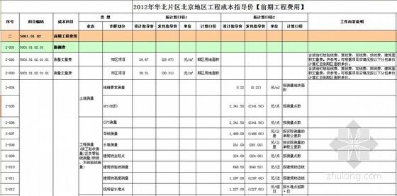 [北京]高层住宅及别墅项目房地产开发成本测算实例(含软装标准)全套表格