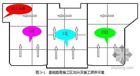 北京某工程基槽土方及垫层施工方案