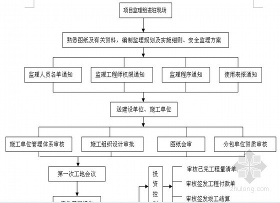 [云南]框架结构住宅工程监理规划(范本 流程图)