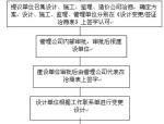 【全国】建筑工程施工索赔(共31页)