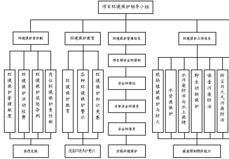堤防整治工程施工方案(119页)