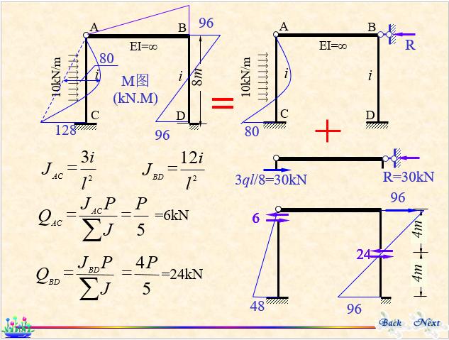 结构力学-位移法_23