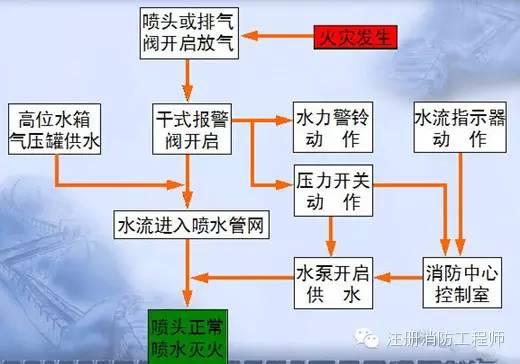 消防给排水工程图文详解_3