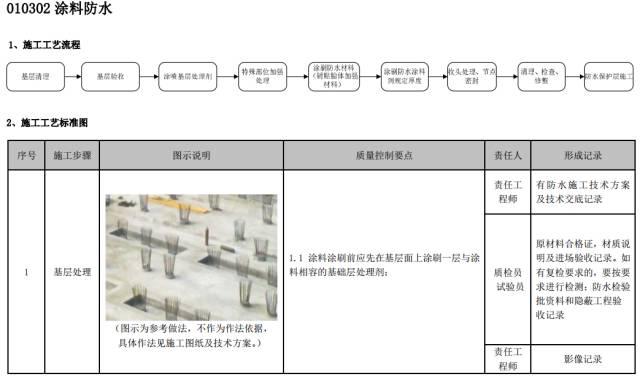 建筑工程施工工艺质量管理标准化指导手册_51