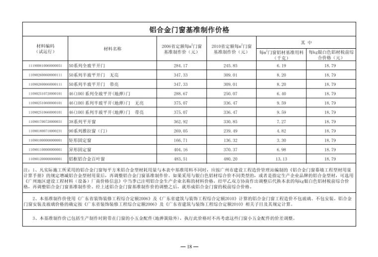 关于2017年第三季度广州市建设工程结算及有关问题_5