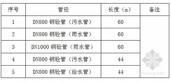 [云南]市政道路雨水、污水、给水管顶管工程